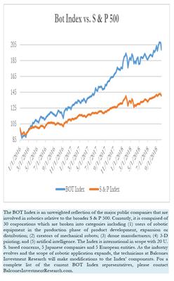 Bot Index vs. S & P 500, 10-05-2018