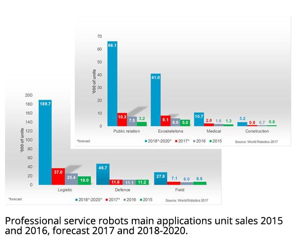 Robotics Industry Insights - Service Robots on the Wor