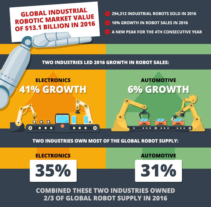 Infographic: Industrial Robotics Market | RIA Robotics Blog