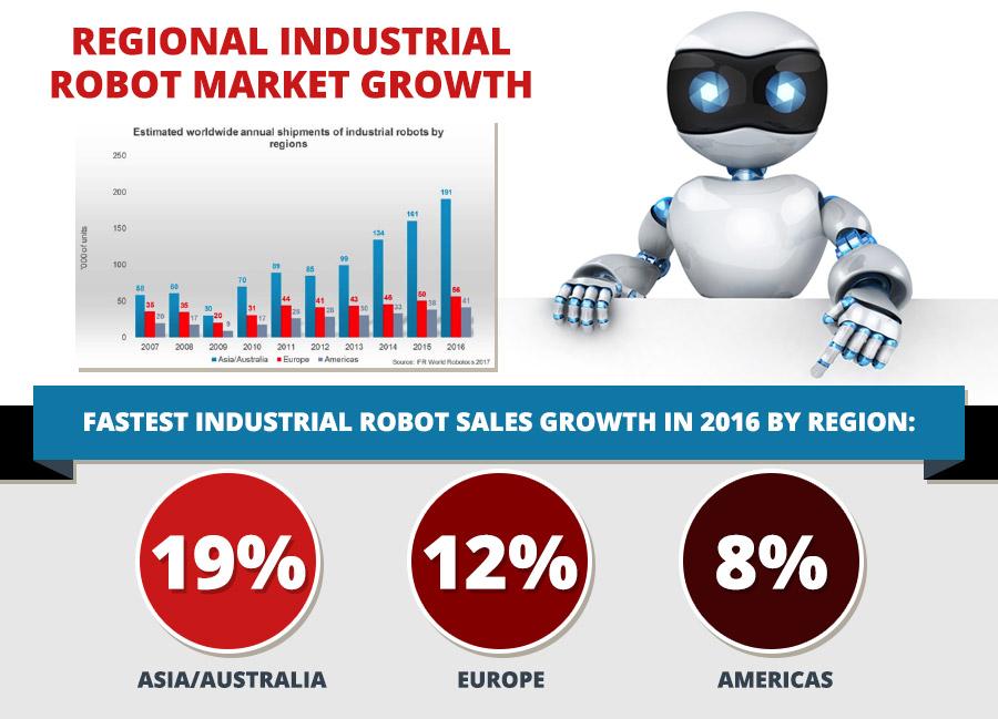 Infographic Industrial Robotics Market Robotics Blog